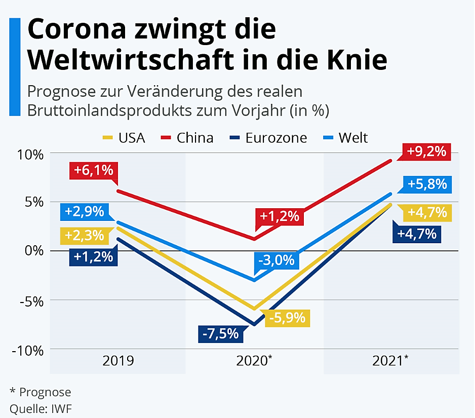 Wirtschaft Corona